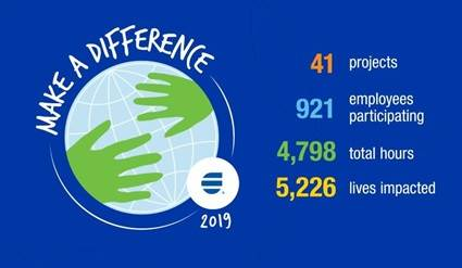 Make a difference infographic 2019